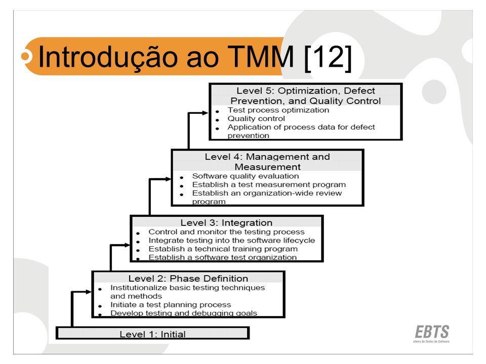 Introdução ao TMM [12]